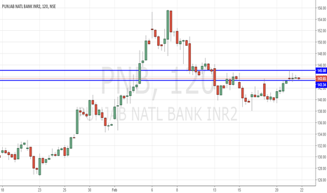 PNB: PNB Buy above 145.1 with Stop of 143.3 for Target of 147.6