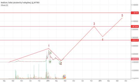 RDDUSD: Рынок быков ReddCoin