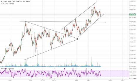 PETRONET: Petronet LNG- Symmetrical Triangle, Cup and Handle & now Channel
