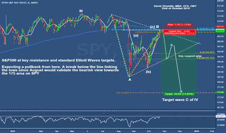 SPY: S&P500 at key resistance, expecting a pullback here