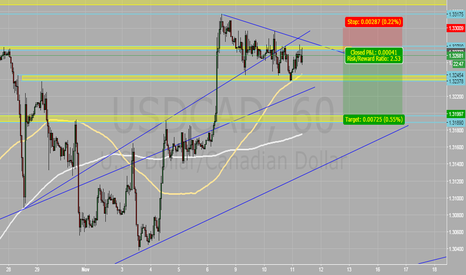 USDCAD: USD/CAD shorting from thd Demand Area