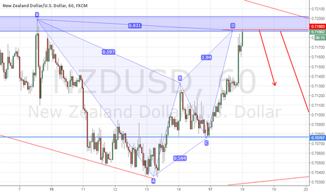 NZDUSD: NZDUSD 1H BAT AND PREVIOUS STRUCTURE SHORT SETUP