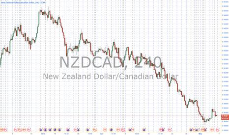 NZDCAD: NC short
