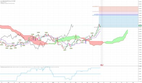 USDSEK: USD/SEK is still strong, long on engulfing candle
