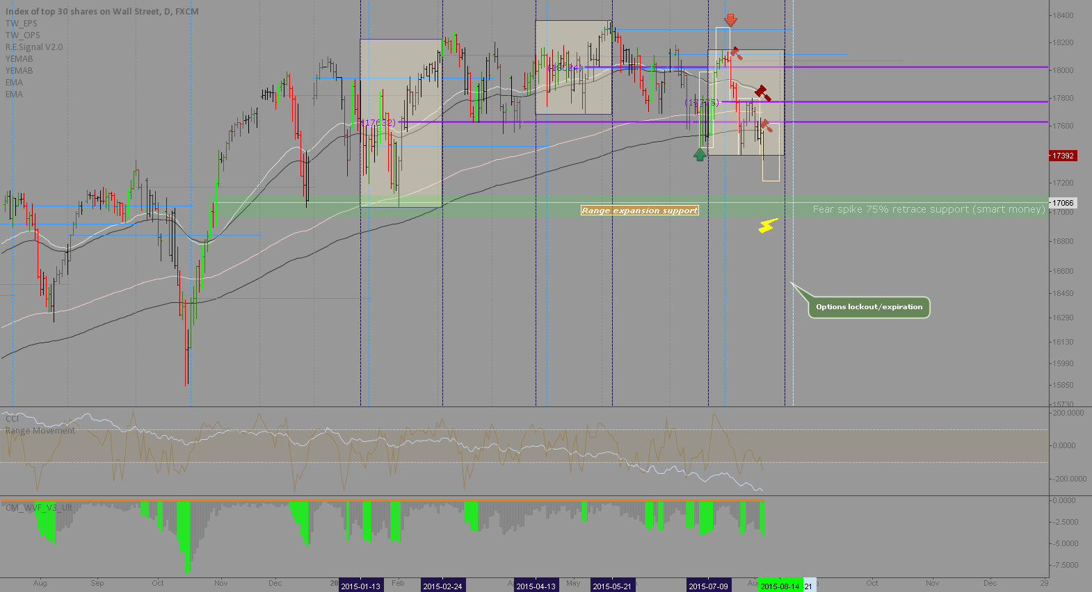 Dow Jones Industrials: Downtrend until the 14th