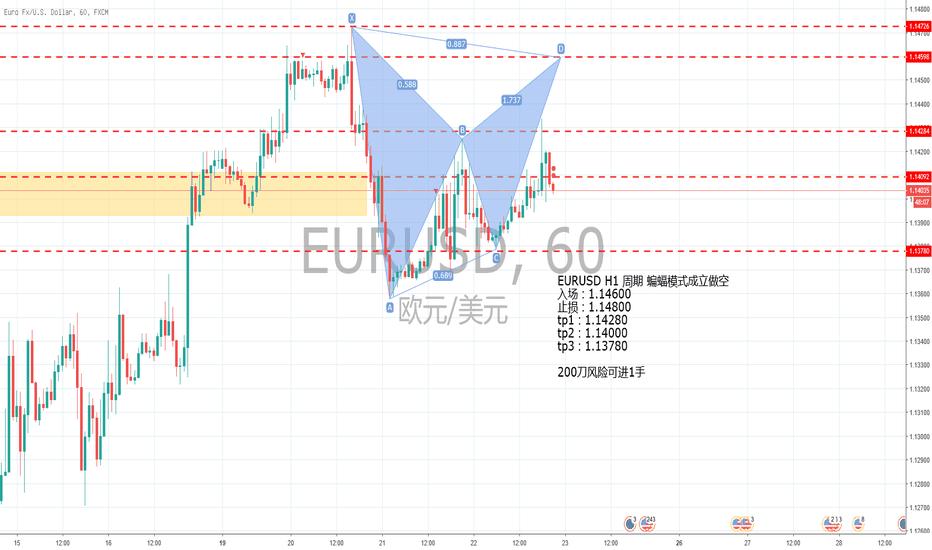 EURUSD: EURUSD H1 蝙蝠模式做空