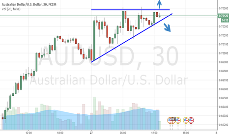 AUDUSD: AUDUSD Simple Triangle