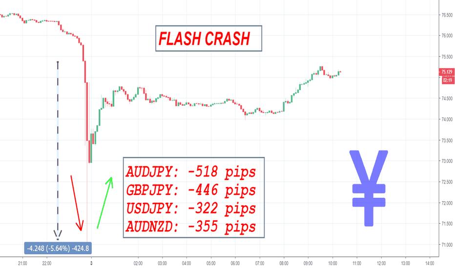 AUDJPY: AUDJPY - FLASH CRASH - wie kann man davon profitieren?