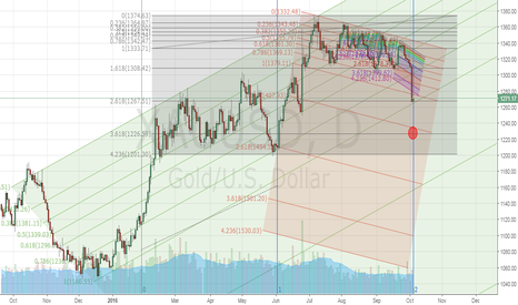 XAUUSD: It may fall hard until around 1235