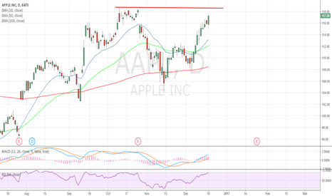 AAPL: will reach resistance at 118.33. Expect some consolidation