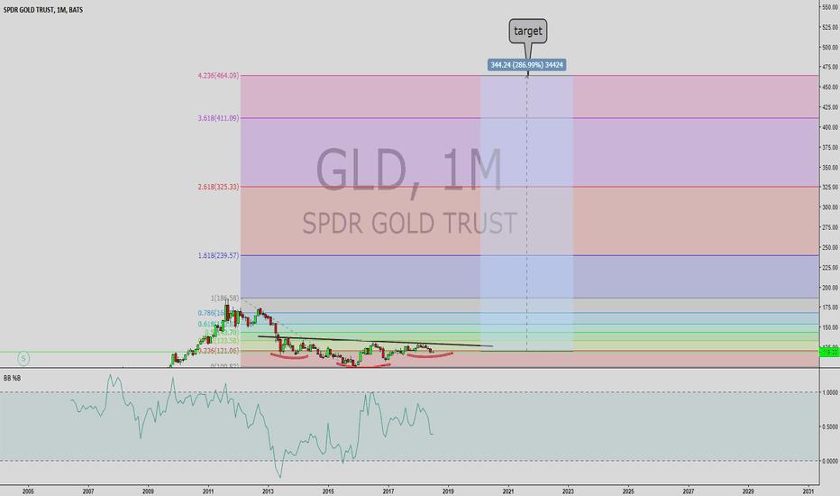 GLD: gld