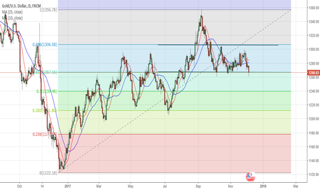 XAUUSD: Gold To Show Short Term Short Opportunity