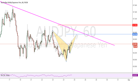 AUDJPY: Possible Bat Pattern