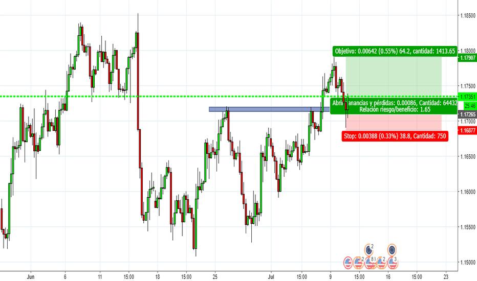 EURUSD: largos en EUR/USD