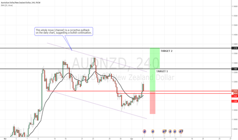 AUDNZD: Long play fro support within a daily pullback for a continuation