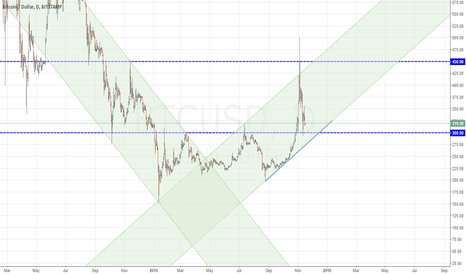 BTCUSD: Rebound and possible next attempt