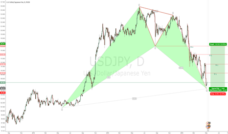 USDJPY: USDJPY | BAT PATTERN AND PIN BAR