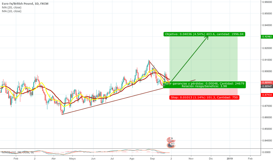 EURGBP: eurgbp buy long term