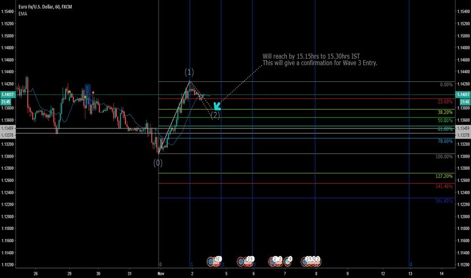 EURUSD: Elliott Wave Analysis EUR/USD
