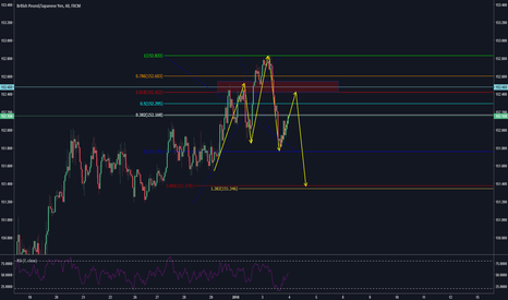 GBPJPY: Potential aggressive Bearish Head and Shoulders Entry for GBPJPY
