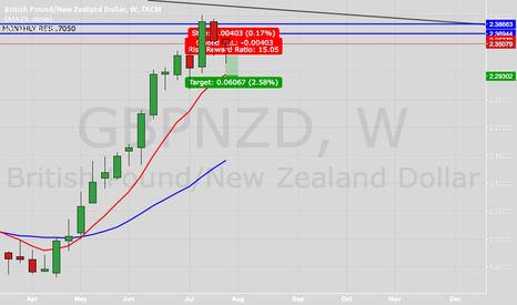 GBPNZD: GBPNd  Short/...