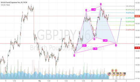 GBPJPY: BULLISH CYPHER PATTERN ON GBPJPY ??