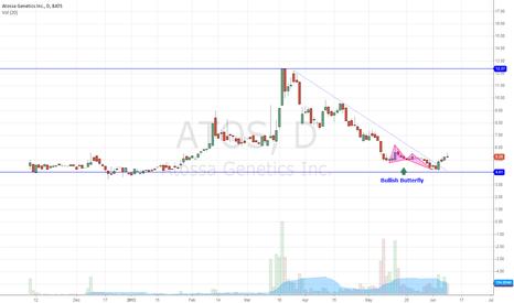 ATOS: ATOS Bottom of Swing Trading Range