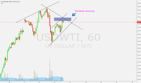 USDWTI: Oil Potential Short 49,79