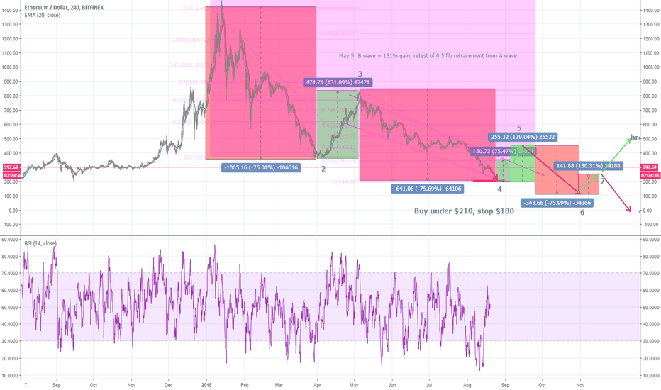 ETHUSD: ETHEREUM: catching the falling knife
