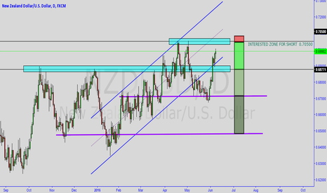 NZDUSD: Don't miss that trade. Really nice risk reward.