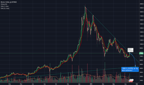 BTCUSD: Коррекция на медвежьем рынке, продолжение тенденции до выполнени
