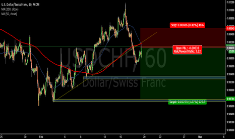 USDCHF: Pullback confirm bearish movement?-USDCHF