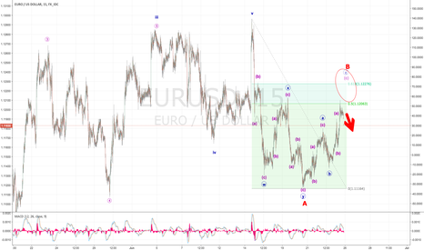 EURUSD: Wave C Short coming for EUR ....