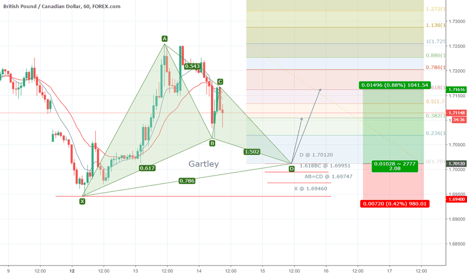 GBPCAD: Possible Gartley on GBPCAD 1h