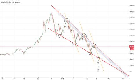 BTCUSD: Bitcoin - how far down?