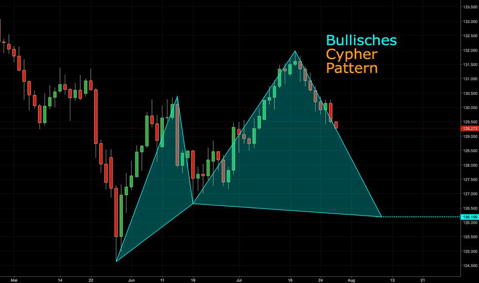 EURJPY: Bullisches Cypher Pattern im EURJPY-Tageschart