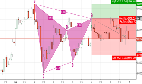 NIFTY: Nifty bearish gartley