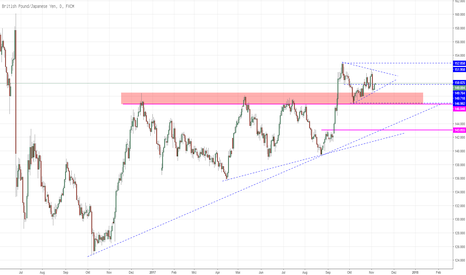 GBPJPY: GBPJPY bald Ausbruch aus bullischem Dreieck?