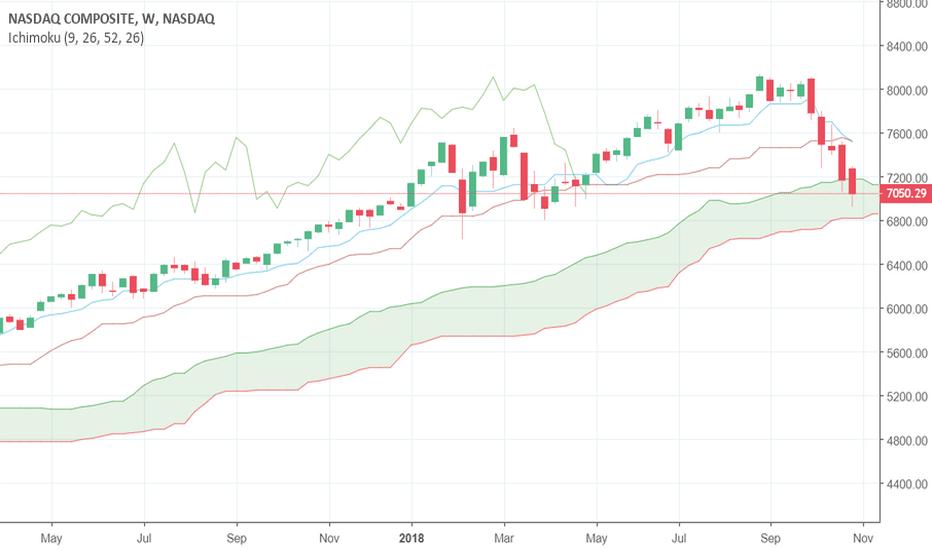 IXIC: NASDAQ Composite Index: Watch for close below ichimoku cloud