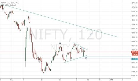 NIFTY: NIFTY tracing B wave contracting triangle