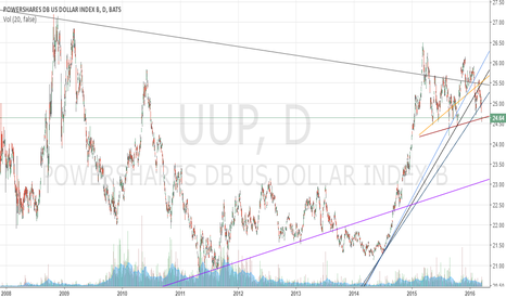 UUP: USD heading south