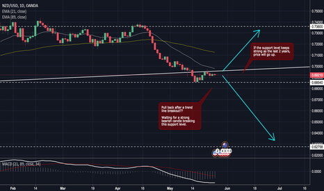 NZDUSD: NZDUSD will keep the trading range?
