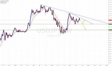 USDJPY: Triangle pattern in long term