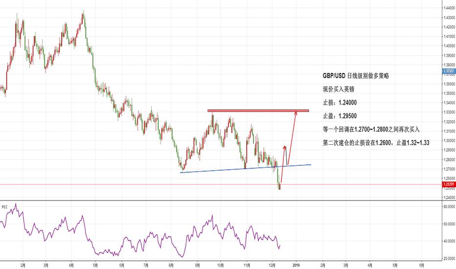 GBPUSD: GBP/USD 日线级别做多策略