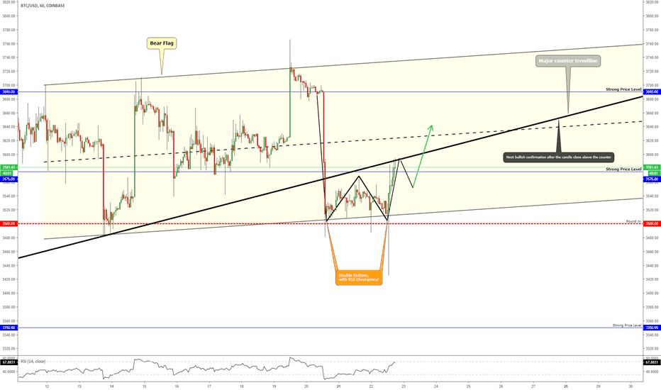 "BTCUSD: BITCOIN - Short-Term ""Double Bottom"" on The Round Number $3,500?"