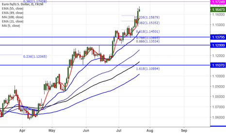 EURUSD: EURUSD hits fresh 14 month high, good to buy on dips