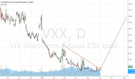 VXX: Forming bottom
