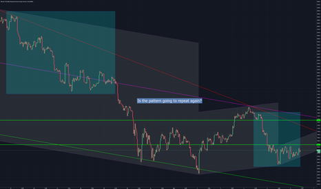 XBTUSD: Have we been here before?