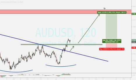 AUDUSD: audusd...pullback ended