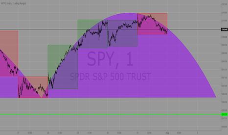 SPY: SPY arc playing out